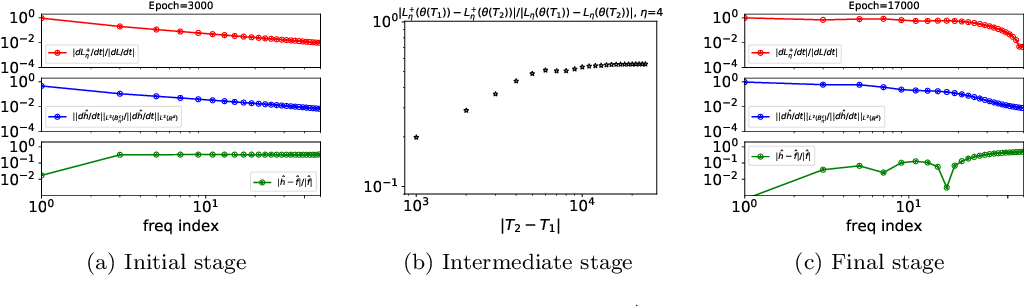 Figure 2 for Theory of the Frequency Principle for General Deep Neural Networks