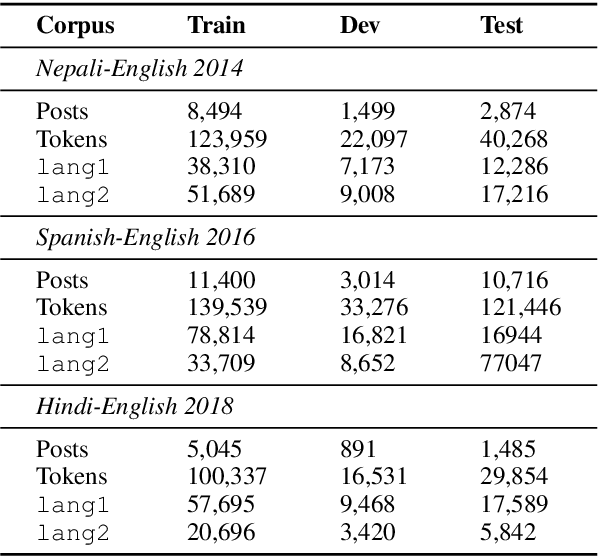 Figure 2 for From English to Code-Switching: Transfer Learning with Strong Morphological Clues