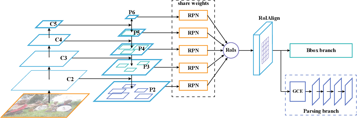 Figure 3 for Parsing R-CNN for Instance-Level Human Analysis