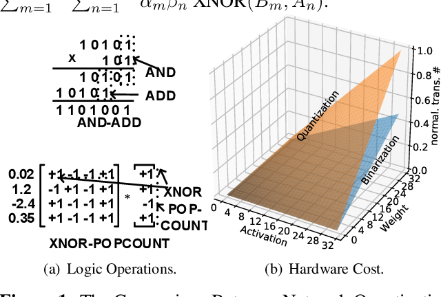 Figure 2 for AutoQB: AutoML for Network Quantization and Binarization on Mobile Devices