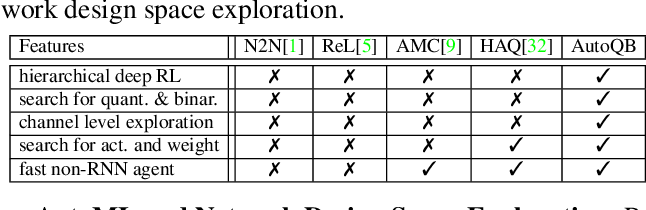 Figure 1 for AutoQB: AutoML for Network Quantization and Binarization on Mobile Devices
