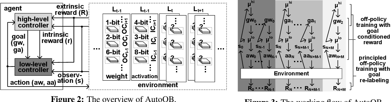 Figure 3 for AutoQB: AutoML for Network Quantization and Binarization on Mobile Devices