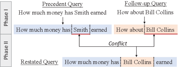 Figure 1 for A Split-and-Recombine Approach for Follow-up Query Analysis