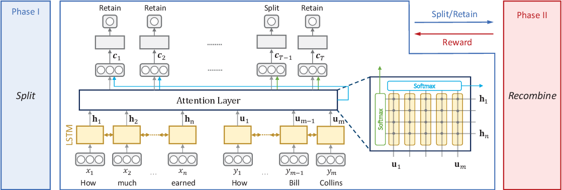 Figure 3 for A Split-and-Recombine Approach for Follow-up Query Analysis