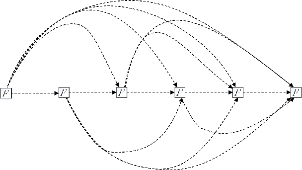 Figure 3 for ResNetX: a more disordered and deeper network architecture