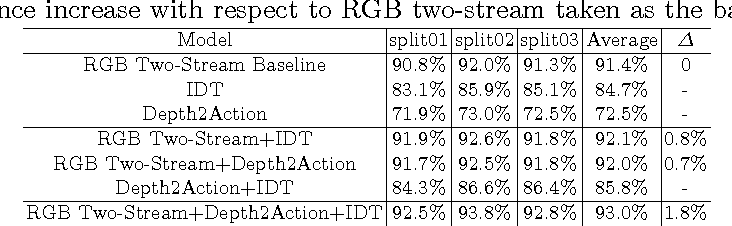 Figure 4 for Depth2Action: Exploring Embedded Depth for Large-Scale Action Recognition