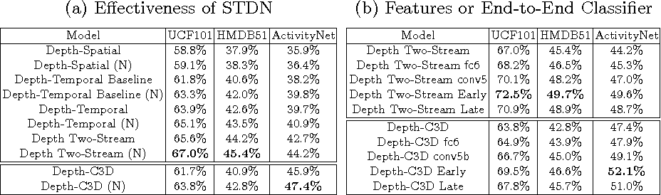 Figure 2 for Depth2Action: Exploring Embedded Depth for Large-Scale Action Recognition