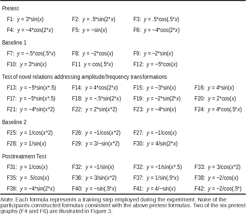 Table 1 from Training and Deriving Precalculus Relations: A Small