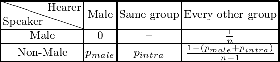 Figure 1 for Modelling Social Structures and Hierarchies in Language Evolution