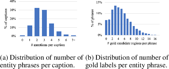 Figure 3 for Phrase Grounding by Soft-Label Chain Conditional Random Field