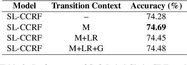 Figure 4 for Phrase Grounding by Soft-Label Chain Conditional Random Field