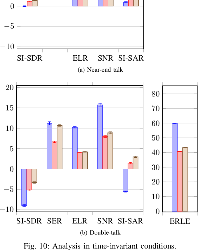 Figure 2 for Joint DNN-Based Multichannel Reduction of Acoustic Echo, Reverberation and Noise