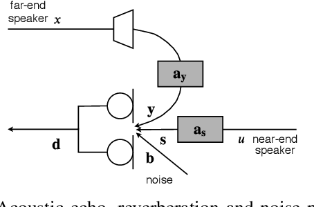 Figure 1 for Joint DNN-Based Multichannel Reduction of Acoustic Echo, Reverberation and Noise