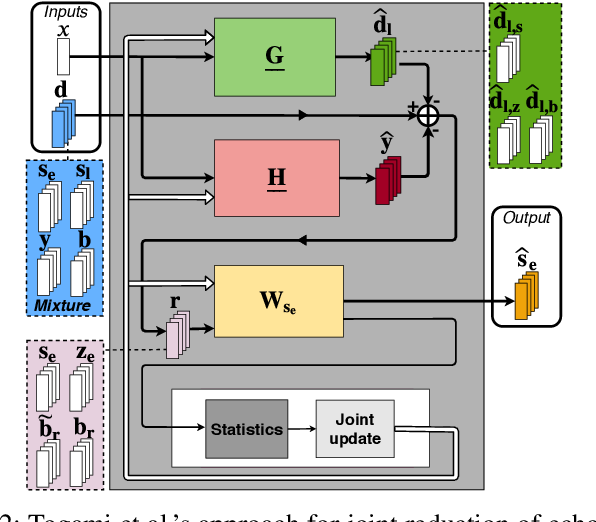 Figure 3 for Joint DNN-Based Multichannel Reduction of Acoustic Echo, Reverberation and Noise
