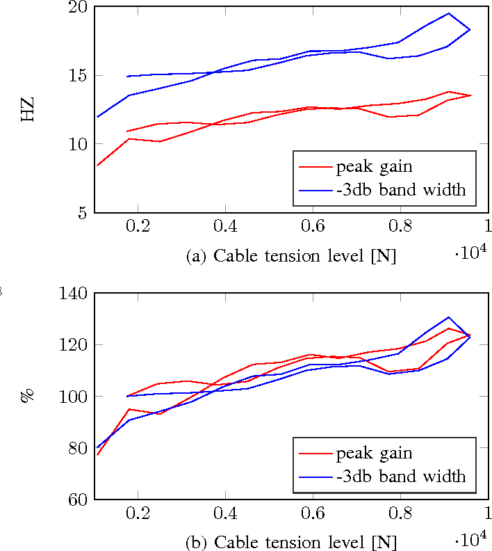 Figure 10 from The CableRobot simulator large scale motion