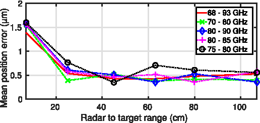 Influence of Radar Targets on the Accuracy of FMCW Radar Distance