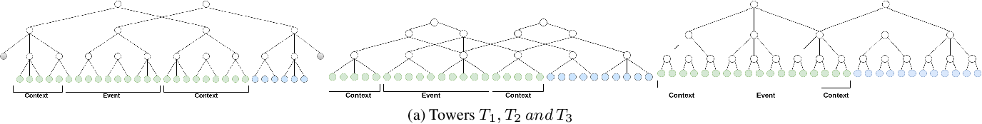 Figure 3 for Event detection in coarsely annotated sports videos via parallel multi receptive field 1D convolutions