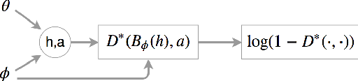 Figure 1 for Learning Belief Representations for Imitation Learning in POMDPs