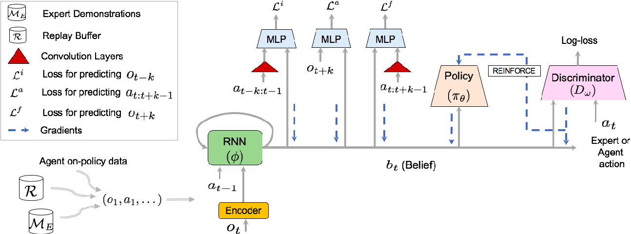 Figure 3 for Learning Belief Representations for Imitation Learning in POMDPs