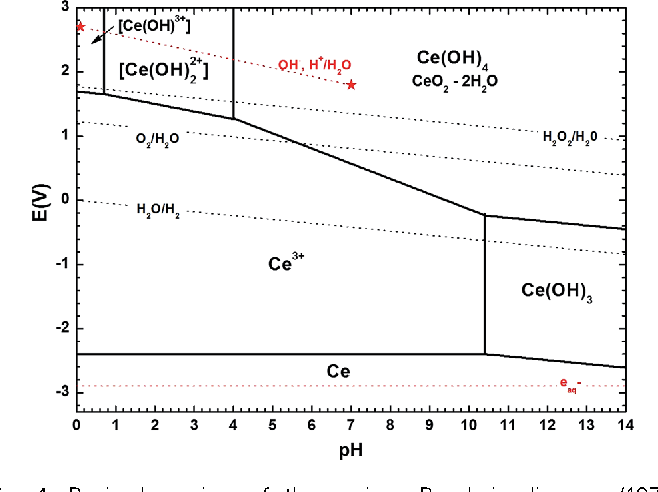 Figure 4 from cerium iii hydroxide nanoparticles by a radiation 4 revised version of the cerium pourbaix diagram 1974 proposed by hayes ccuart Images