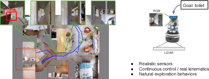 Figure 1 for Learning Object-conditioned Exploration using Distributed Soft Actor Critic