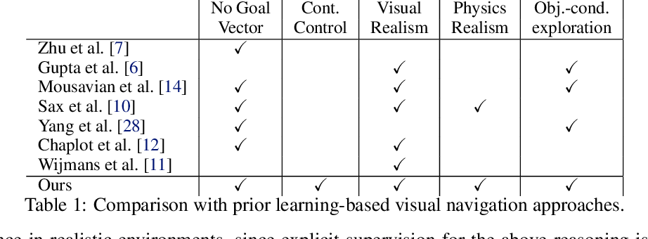 Figure 2 for Learning Object-conditioned Exploration using Distributed Soft Actor Critic