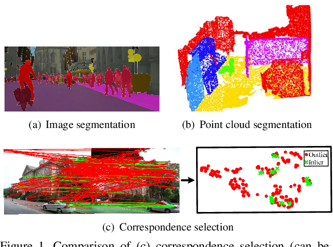 Figure 1 for NM-Net: Mining Reliable Neighbors for Robust Feature Correspondences