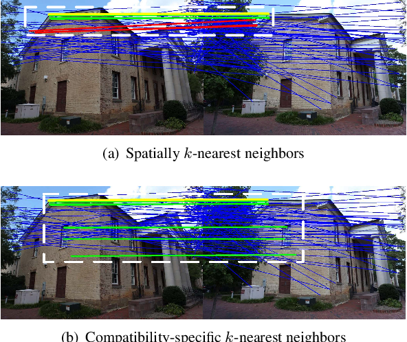 Figure 3 for NM-Net: Mining Reliable Neighbors for Robust Feature Correspondences