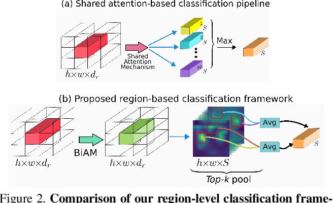 Figure 3 for Discriminative Region-based Multi-Label Zero-Shot Learning