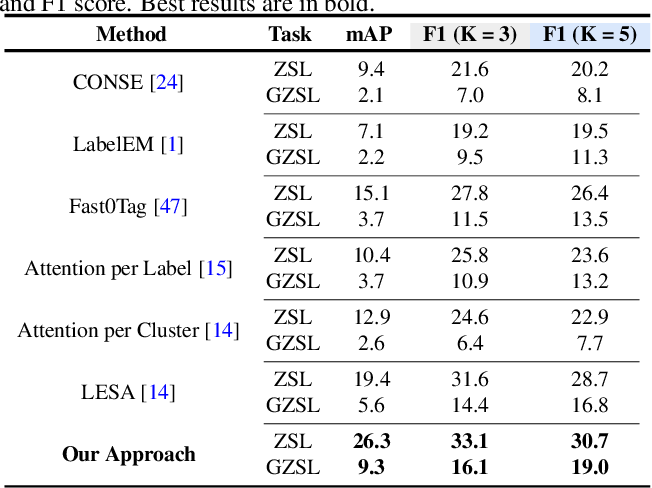 Figure 2 for Discriminative Region-based Multi-Label Zero-Shot Learning
