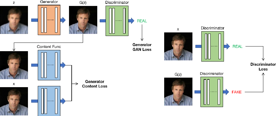Figure 3 for Deblurring Processor for Motion-Blurred Faces Based on Generative Adversarial Networks