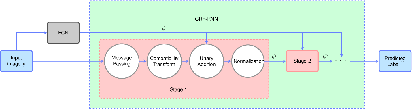 Figure 4 for Algorithm Unrolling: Interpretable, Efficient Deep Learning for Signal and Image Processing