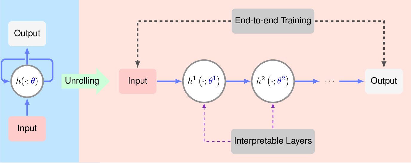 Figure 1 for Algorithm Unrolling: Interpretable, Efficient Deep Learning for Signal and Image Processing