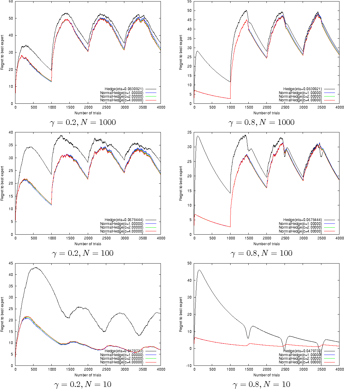 Figure 3 for A new Hedging algorithm and its application to inferring latent random variables