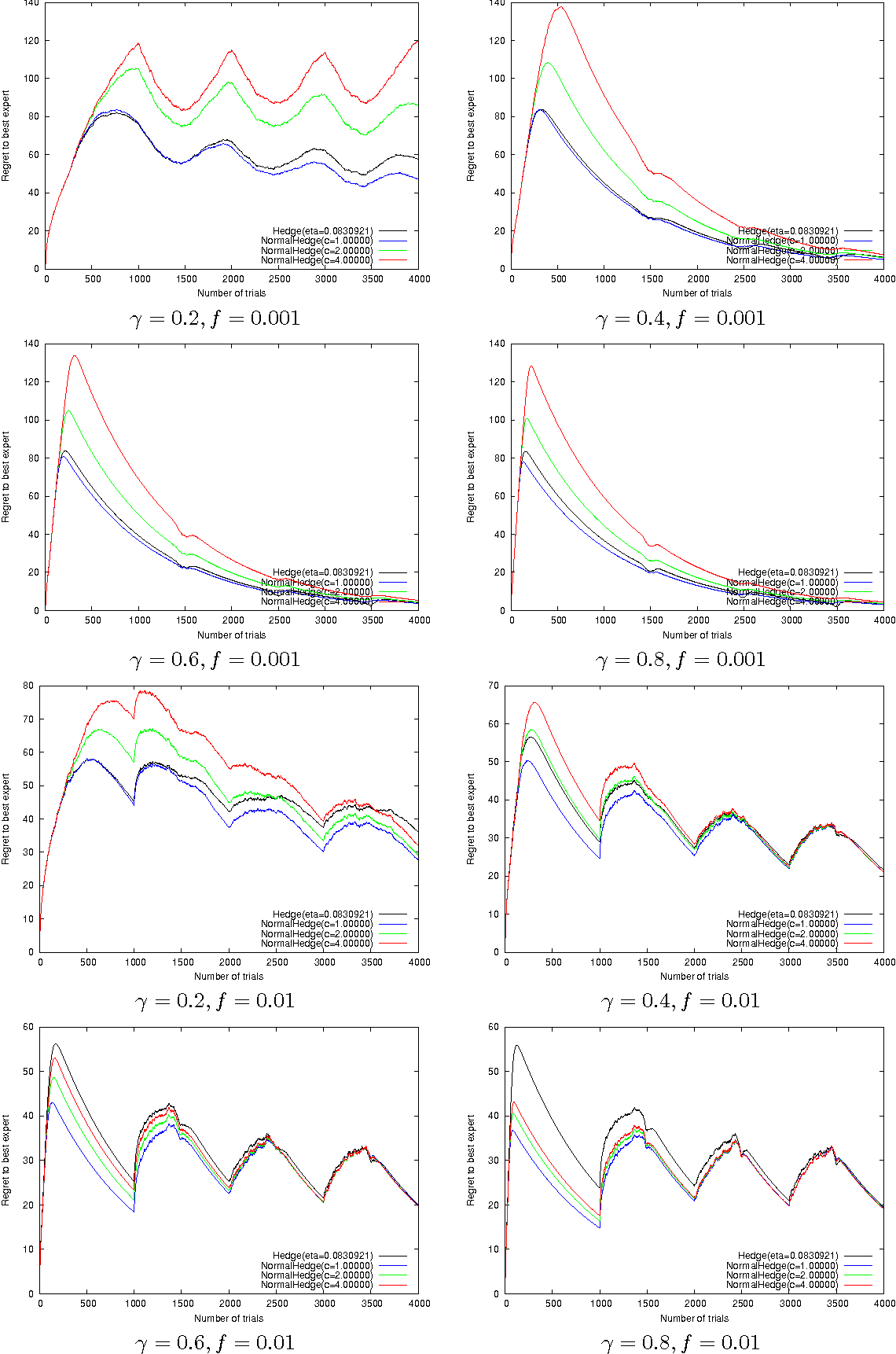 Figure 1 for A new Hedging algorithm and its application to inferring latent random variables