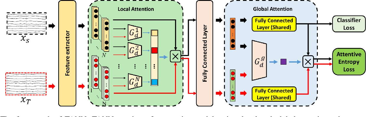 Figure 1 for A Novel Transferability Attention Neural Network Model for EEG Emotion Recognition