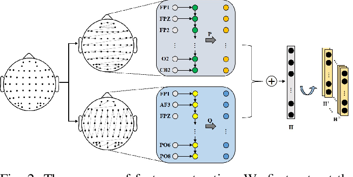 Figure 2 for A Novel Transferability Attention Neural Network Model for EEG Emotion Recognition