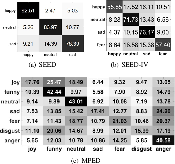 Figure 4 for A Novel Transferability Attention Neural Network Model for EEG Emotion Recognition