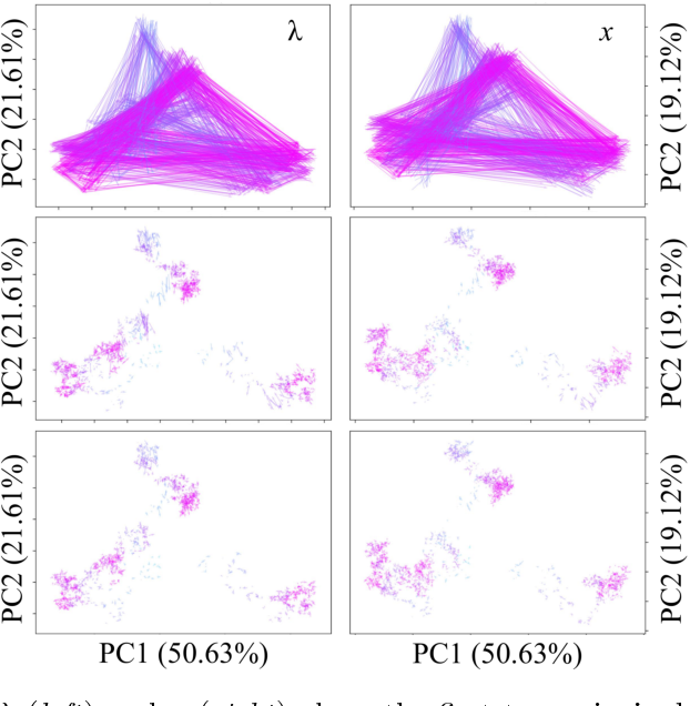 Figure 2 for Reconstructing probabilistic trees of cellular differentiation from single-cell RNA-seq data