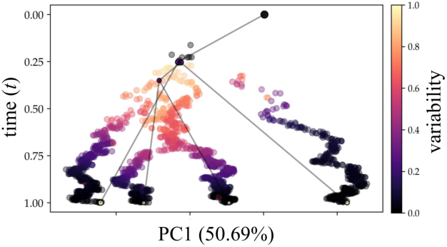 Figure 4 for Reconstructing probabilistic trees of cellular differentiation from single-cell RNA-seq data