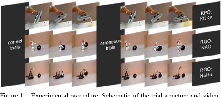 Figure 1 for The signature of robot action success in EEG signals of a human observer: Decoding and visualization using deep convolutional neural networks