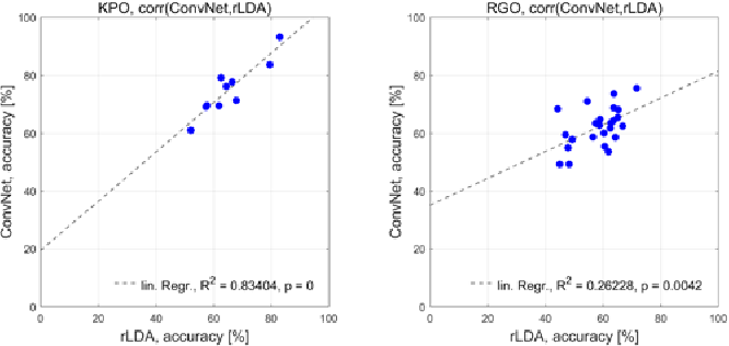 Figure 4 for The signature of robot action success in EEG signals of a human observer: Decoding and visualization using deep convolutional neural networks