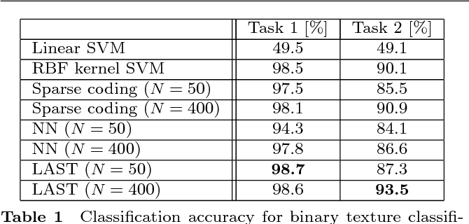 Figure 2 for Dictionary learning for fast classification based on soft-thresholding