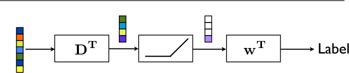 Figure 1 for Dictionary learning for fast classification based on soft-thresholding