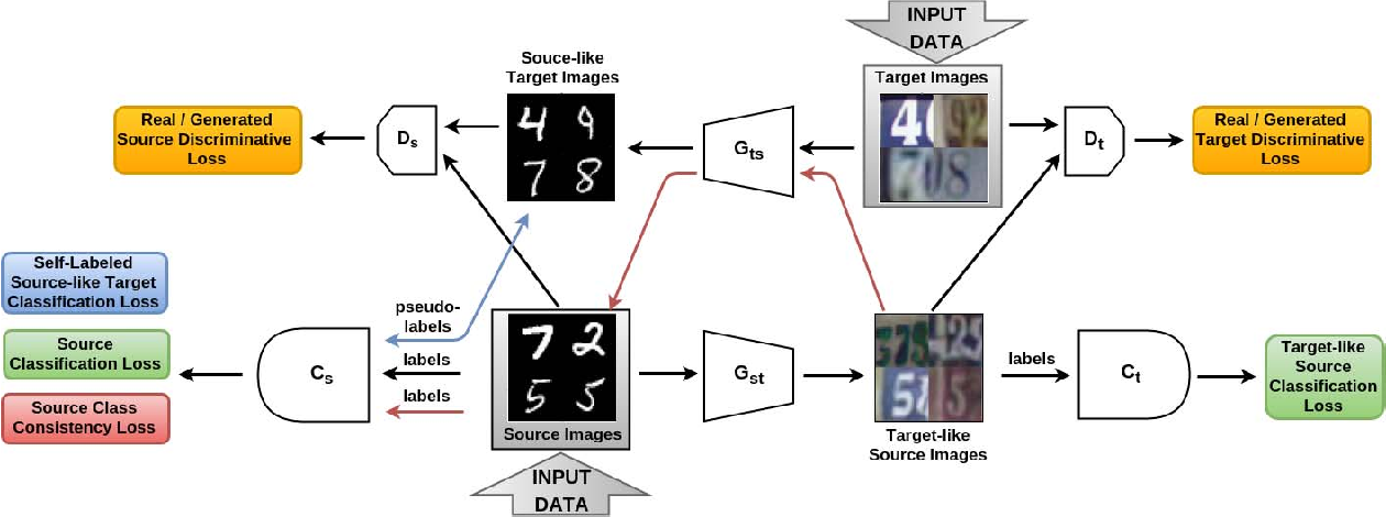 Figure 1 for From source to target and back: symmetric bi-directional adaptive GAN