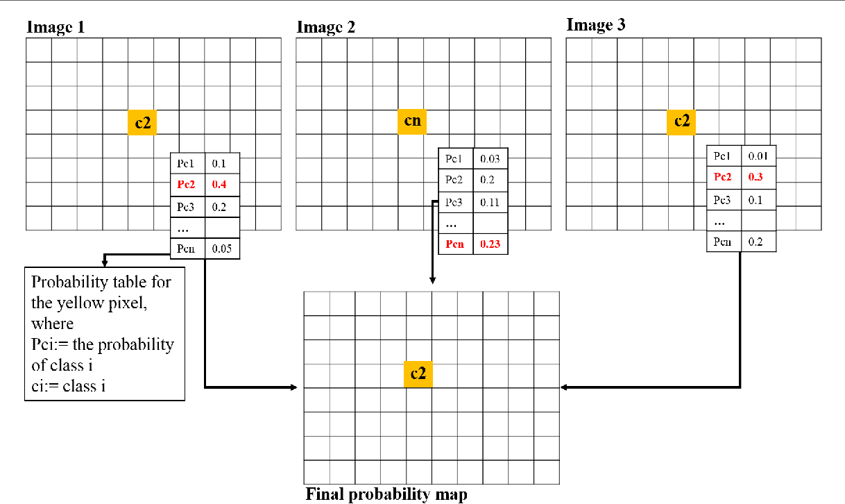 Figure 1 for 3D Iterative Spatiotemporal Filtering for Classification of Multitemporal Satellite Data Sets