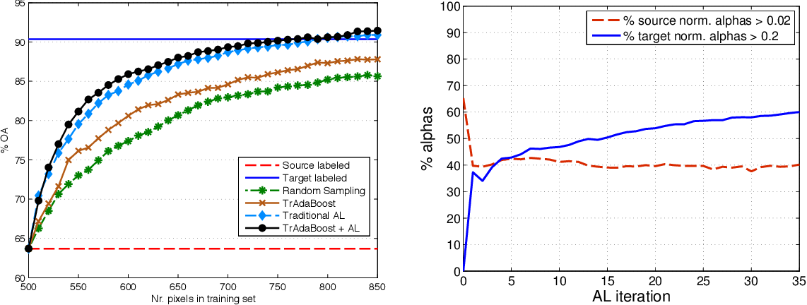 Figure 2 for Recent Advances in Domain Adaptation for the Classification of Remote Sensing Data