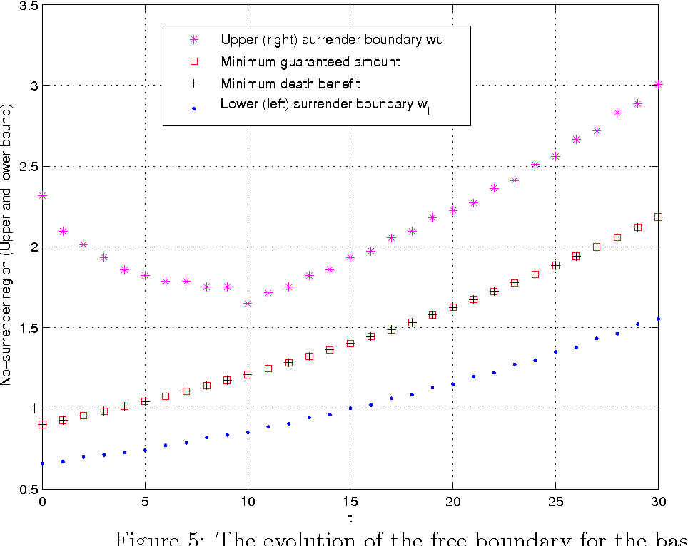 figure 6 from optimal surrender strategies for equity indexed