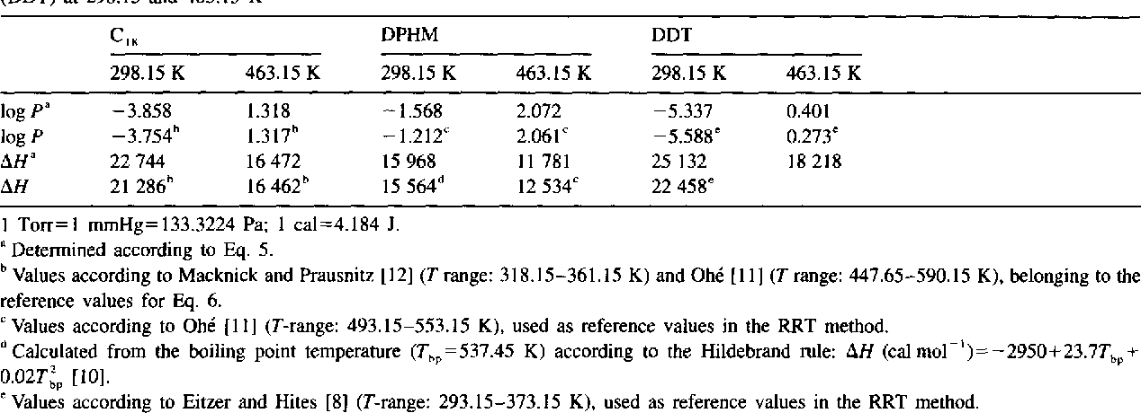 Table 6 Vapour pressures (log P/Tort) and heats of vaporization (AH/cal mol ~) of n-octadecane (C is), diphenylmethane (DPHM) and p,p ' -DDT (DDT) at 298.15 and 463.15 K