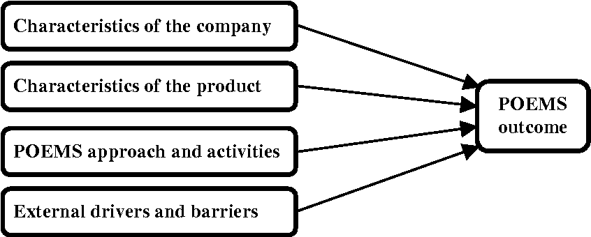 Figure 2 from Products in environmental management systems : drivers